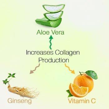 Increases-Collagen